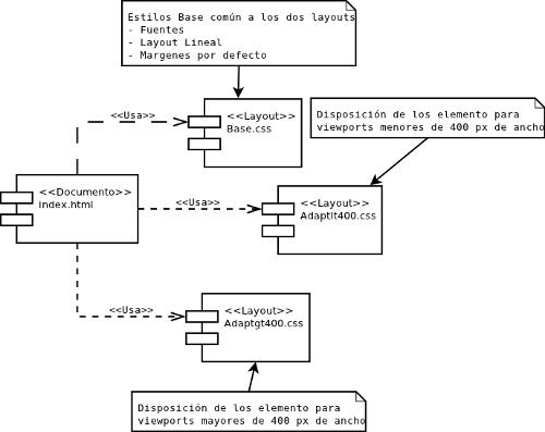 Diagrama de clases del ejemplo
