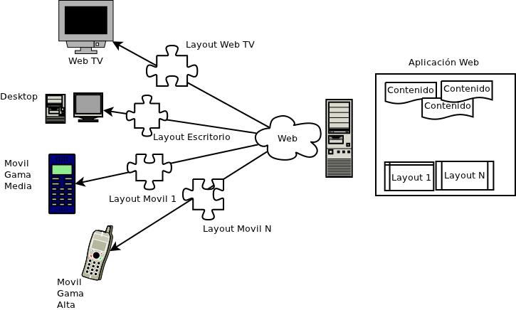 Necesidad actual: representar contenido adaptado al dispositivo